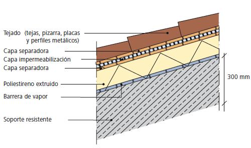 Cubiertas de edificios for Tejados y cubiertas de madera