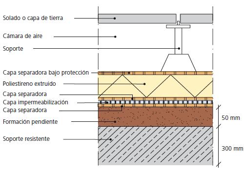 Cubiertas planas cubiertas estevez for Tipos de cubiertas para tejados